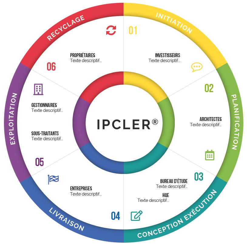 Schéma des métiers IPCLER