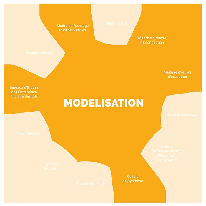 Schéma des métiers Modélisation